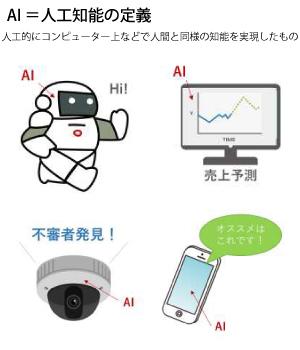 人工知能の活用事例