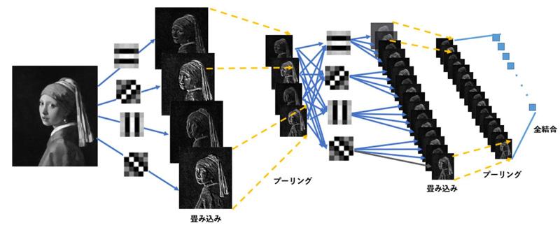 人工知能の作成