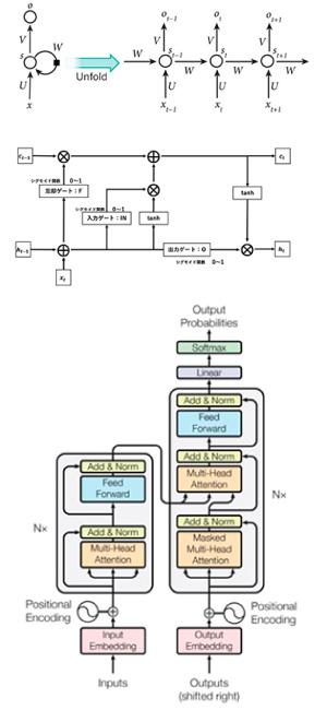 回帰結合型のニューラルネットワーク