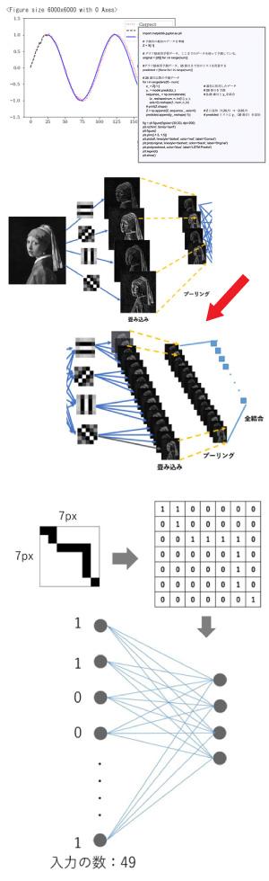 社内文書の自然言語処理