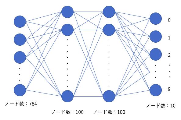 ニューラルネットワークの概念図
