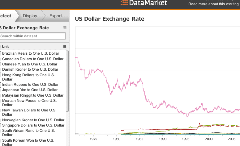 対ドルの各為替レートのグラフ