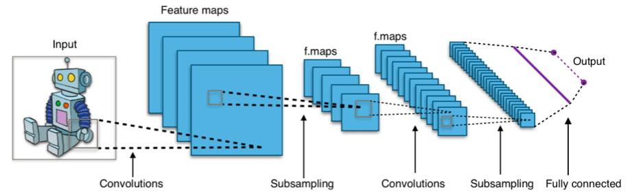 ディープラーニング 手法 畳み込みニューラルネットワーク(Convolutional Neural Network、CNN)
