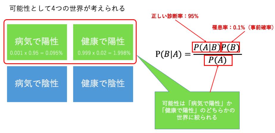 ベイズの定理とは?ナイーブベイズを利用した自動FAQシステムの構築
