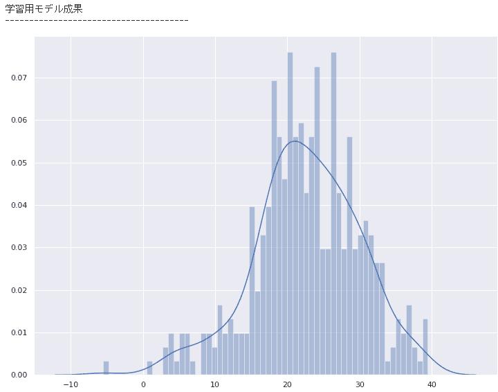未来の数値を予測する!?AIの回帰分析を徹底解説!