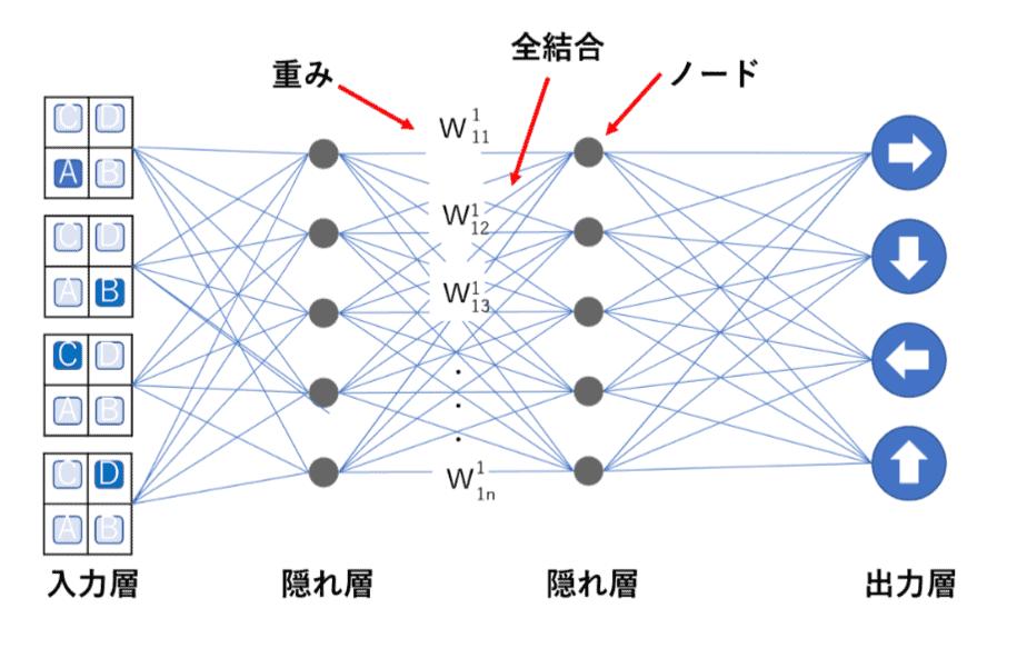 Deep Q-Networkの仕組み
