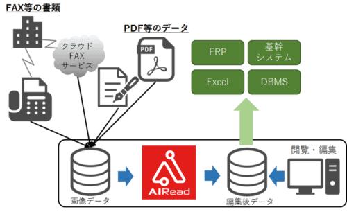 NTT-ATとアライズイノベーションがAI-OCR提供で連携へ!