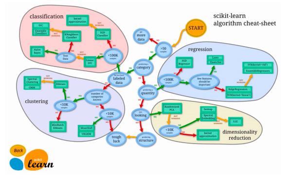 Scikit-learnとは?データ分析や機械学習に欠かせないScikit-learnのメリットや機能まとめ
