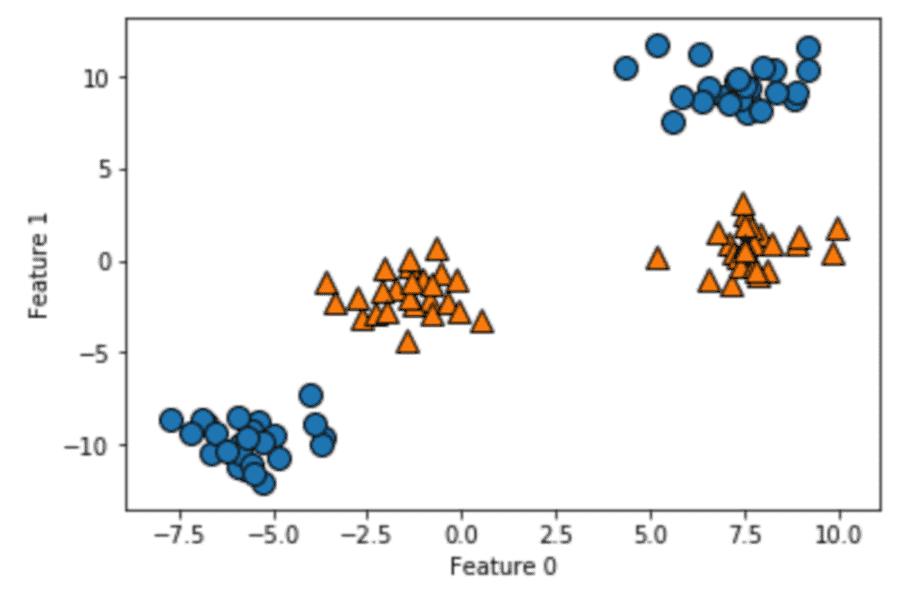 SVM用のサンプルデータ