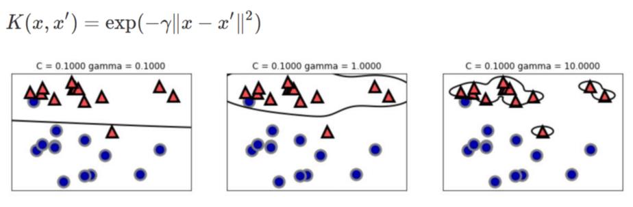 SVMの非線形の数式表現方法1