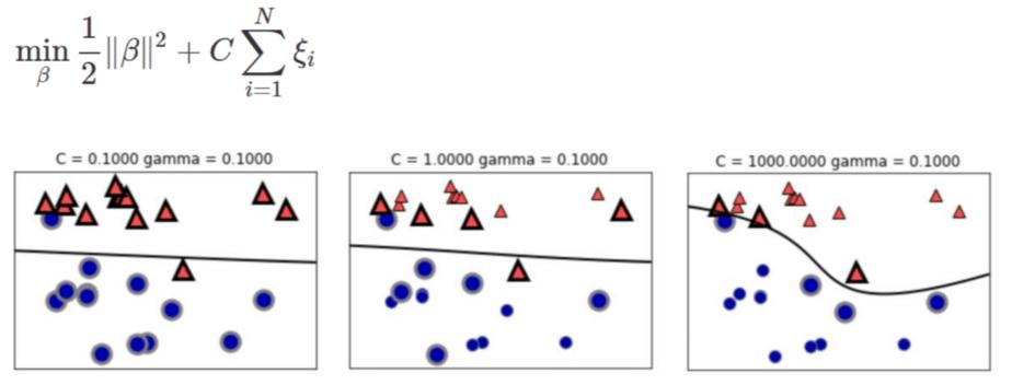 SVMの非線形の数式表現方法2