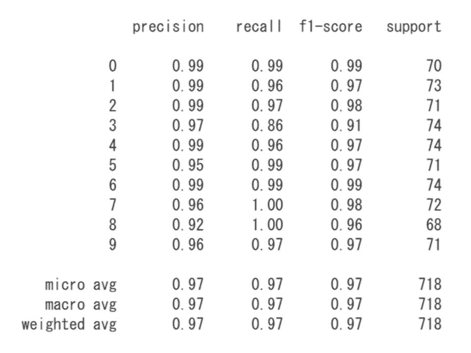 Scikit-learnによってSVMによる結果データ