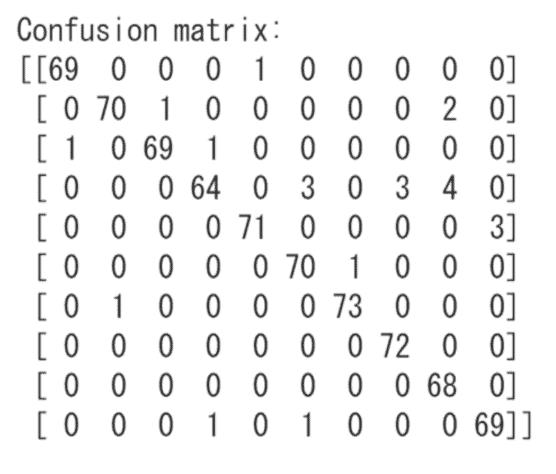 Scikit-learnによるSVMのエラー結果の割合