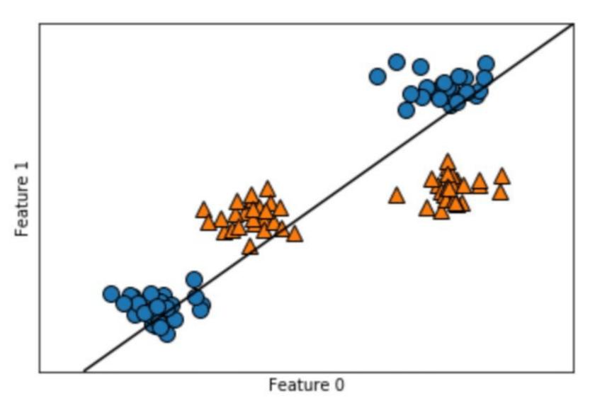 SVM用のサンプルデータのエラー分類線