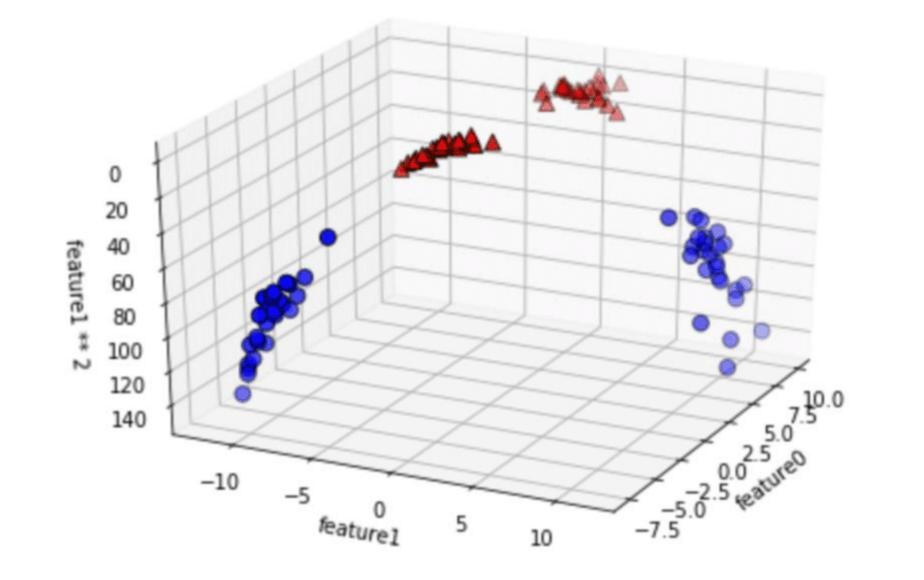 SVM用のデータを立体的に変更