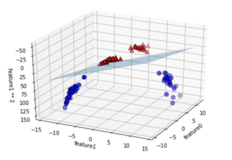 SVM用のデータを立体的にして平面で分類線を引く