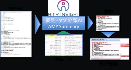 自然言語AIで文章の要約と発話のタグ分類を実現する「AMY Summary」とは!?