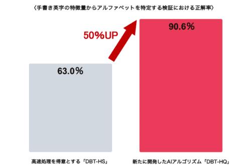予測精度が従来比最大約50%向上のAIアルゴリズム「DBT-HQ」をリリースへ!