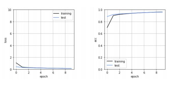 loss関数と精度