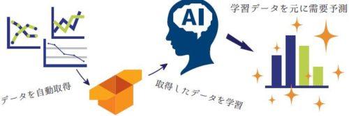"""新電力サービス「まるいでんき」""""AIを活用した電力需要予測システム""""の開発を開始へ!"""