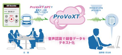 AI音声認識文字起こしサービス「ProVoXT」のAPI、リリースへ!