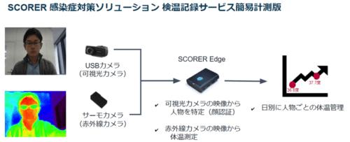 フューチャースタンダード、映像解析AIのプラットフォームによる「SCORER 感染症対策ソリューション」提供へ!