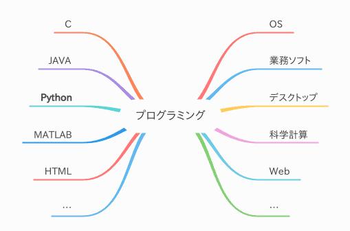 プログラミングの例