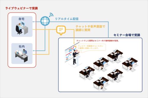 たった一日のセミナーで、AIのプロジェクトを進められるようになる!AIビジネス攻略セミナーとは?!