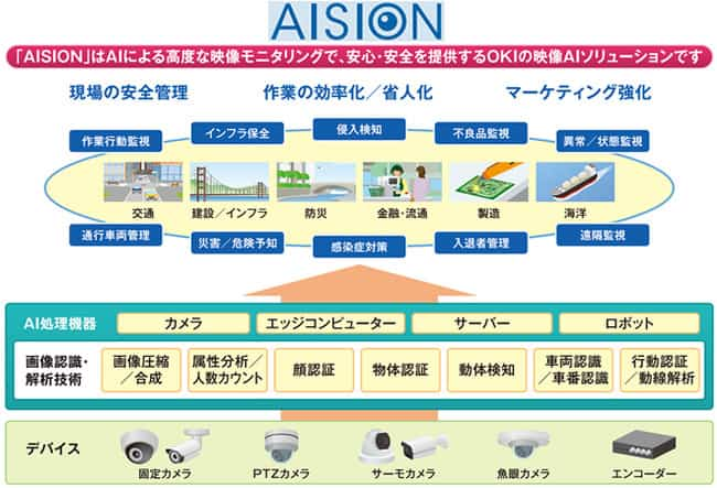 OKIが安心・安全を提供する映像AIソリューション「AISION」を販売開始へ!