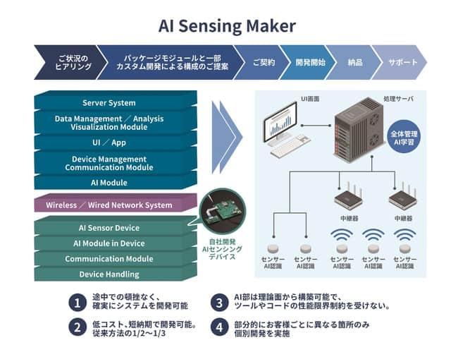 ArchaicがAIセンシングシステムの構築を容易にする『AI Sensing Maker』を開発へ!