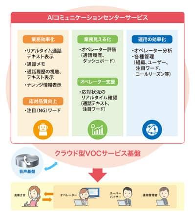 「AIコミュニケーションセンターサービス」の提供開始へ!