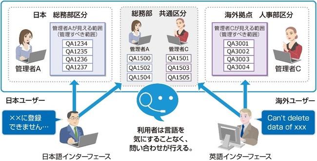 AIアシスタント チャットボット「ASBOT」多言語対応機能が追加へ!