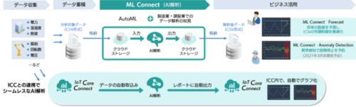 製造・建設業向け、AutoMLによるAIデータ解析「ML Connect」とは?!