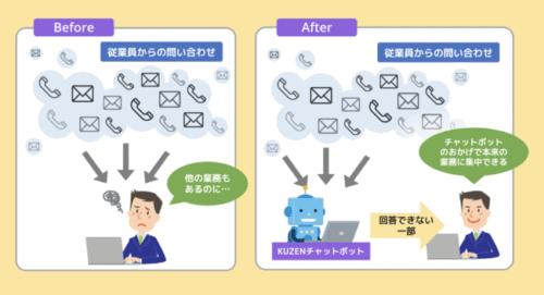 社内コミュニケーションを自動化する、高機能AIチャットボット「KUZENアシスタント」とは?!