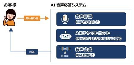 NTTネクシアが提供する「AI音声応答サービス」をご紹介!
