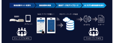 PGV、脳波AI解析サービス「NAIS Entry」正式発売へ!