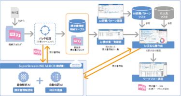 請求書の解析に特化したAI搭載搭載の「SuperStream-NX AI-OCR」を提供開始へ!