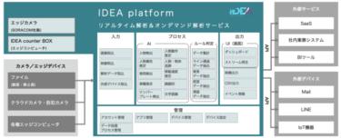 リアルタイム/オンデマンドAI画像解析基盤「IDEA platform」とは?!
