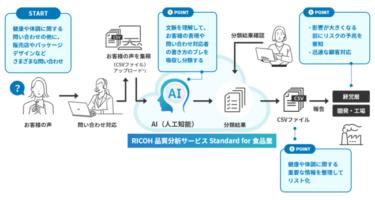 自然言語処理AIのデータ分析で業務効率化する新サービス「仕事のAI」とは!?