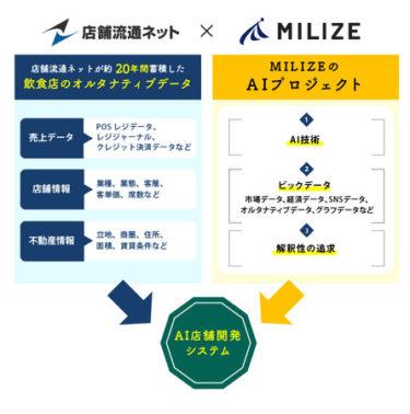 誤差10%以内を目指した売上予測システム「AI店舗開発プロジェクト」始動へ!