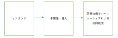 AI技術等のXi技術を活用し企業のDX推進をサポートするHmcomm.Xi事業とは!?