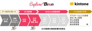 クラウド型AI OCRソリューション「CaptureBrain」の新バージョンを提供開始へ!