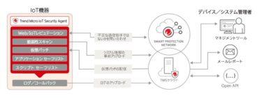 菱洋エレクトロがAIエッジシステム向けセキュリティ製品の取扱いを開始へ!